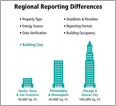 regional energy reporting differences