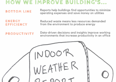 How We improve Buildings