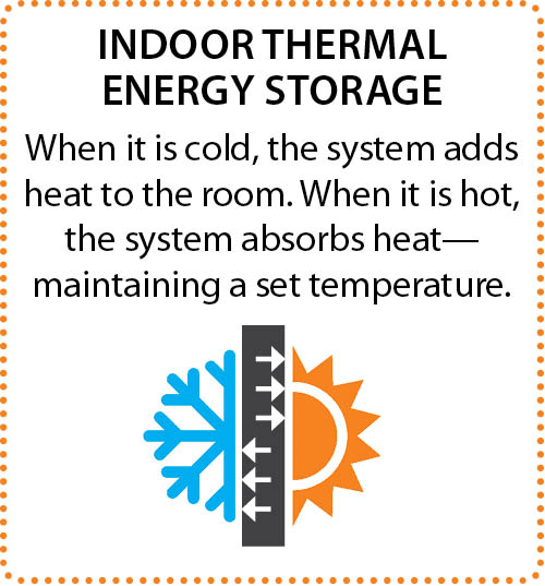 When it is cold, the system adds heat to the room. When it is hot, the system absorbs heat - maintaining a set temperature